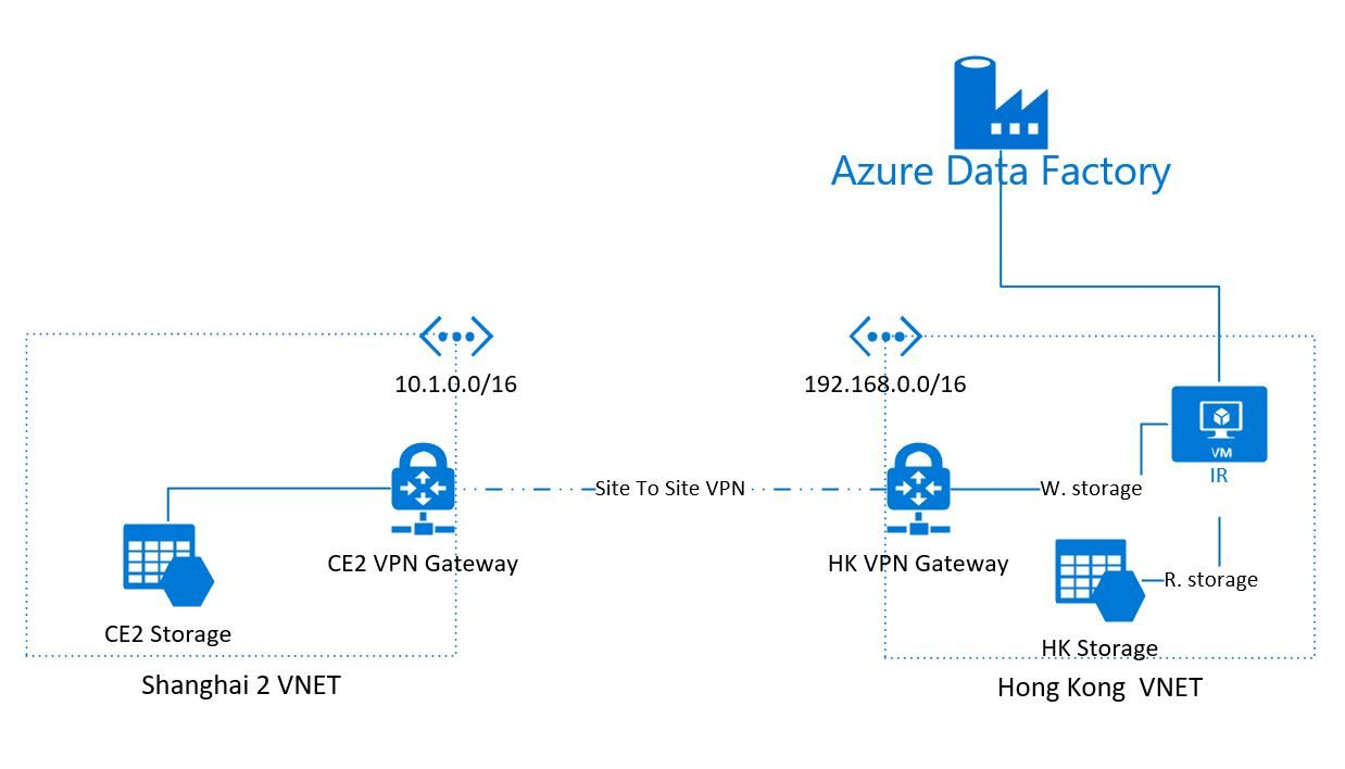 Azure Data Factory 基于Site to Site VPN 跨区域复制Storage